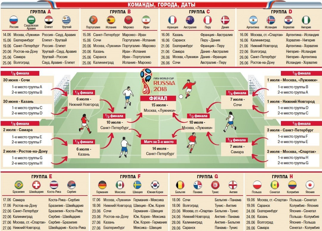 Даты проведения Чемпионат Мира по футболу 2018 в России