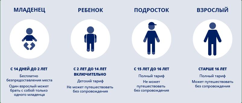 Правила перевозки детей на рейсах «Флай Арыстан»