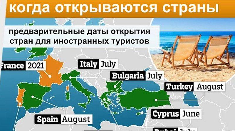 Какие страны когда откроются для туризма